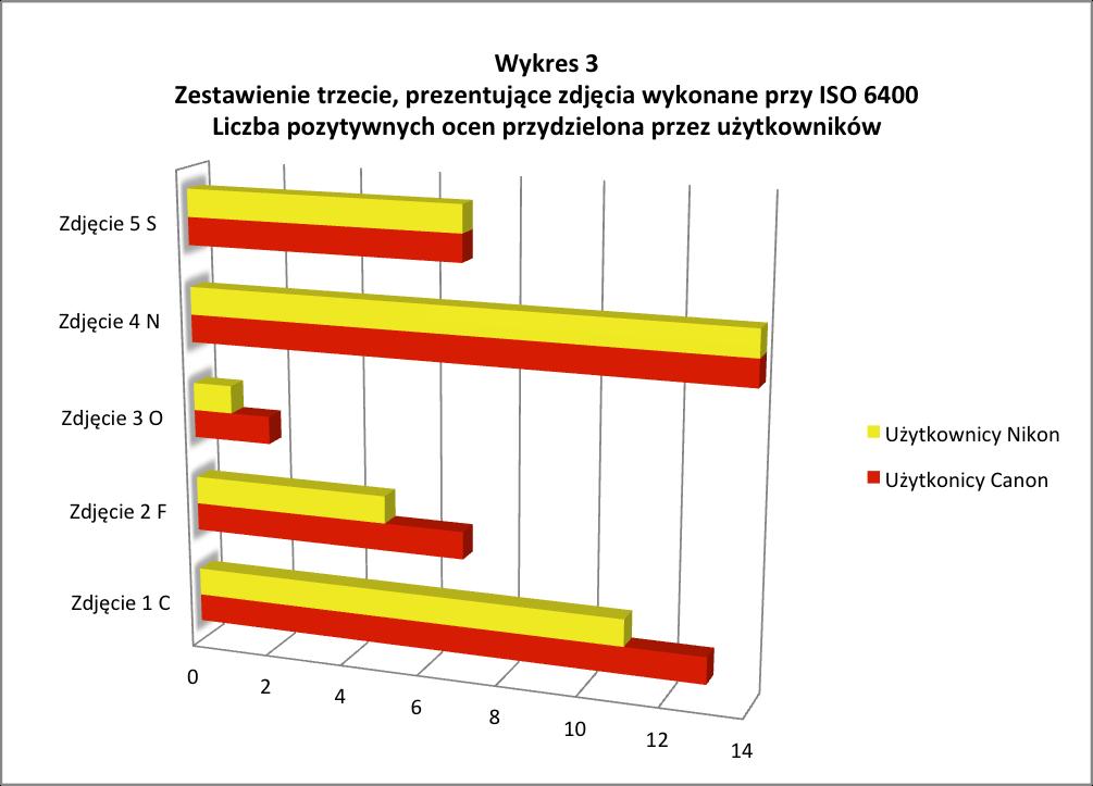 wykres-3
